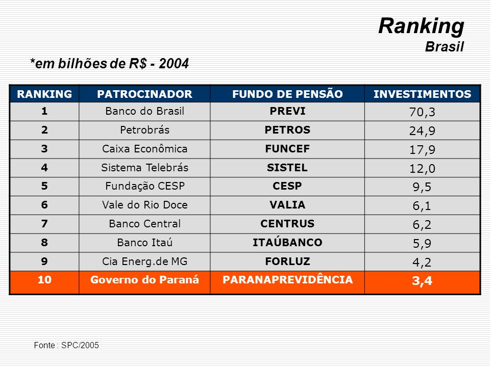 RANKINGPATROCINADORFUNDO DE PENSÃOINVESTIMENTOS 1Banco do BrasilPREVI 70,3 2PetrobrásPETROS 24,9 3Caixa EconômicaFUNCEF 17,9 4Sistema TelebrásSISTEL 1
