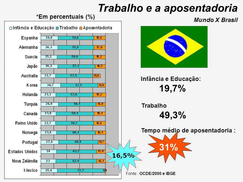 Trabalho e a aposentadoria Mundo X Brasil Fonte : OCDE/2000 e IBGE Infância e Educação: 19,7% Trabalho 49,3% Tempo médio de aposentadoria : 31% *Em pe
