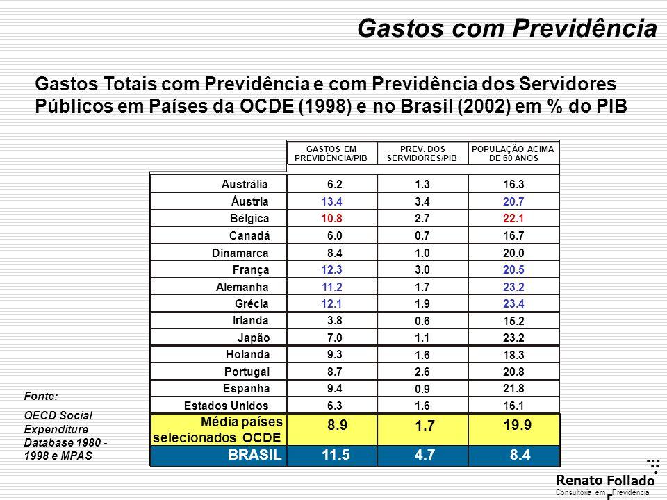...... RenatoFollado r Consultoria emPrevidência Gastos Totais com Previdência e com Previdência dos Servidores Públicos em Países da OCDE (1998) e no