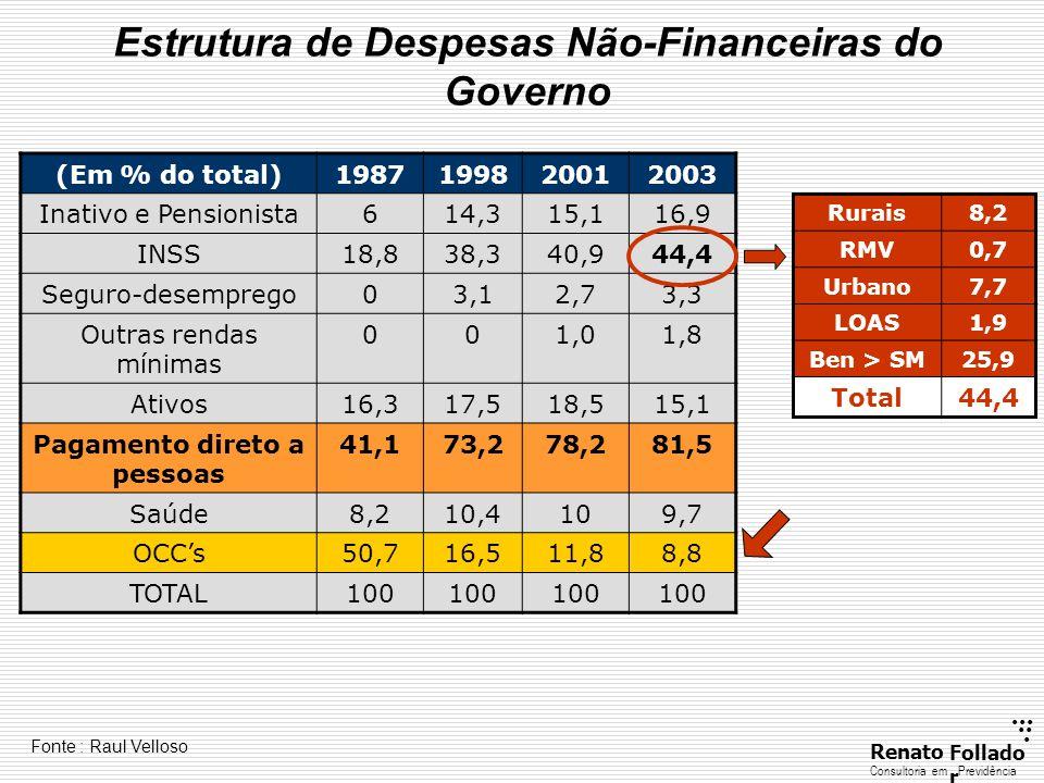 ...... RenatoFollado r Consultoria emPrevidência (Em % do total)1987199820012003 Inativo e Pensionista614,315,116,9 INSS18,838,340,944,4 Seguro-desemp