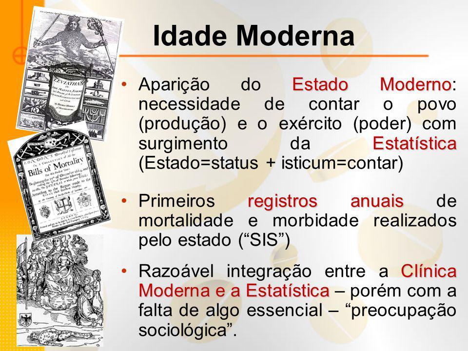 Idade Moderna Estado Moderno EstatísticaAparição do Estado Moderno: necessidade de contar o povo (produção) e o exército (poder) com surgimento da Est