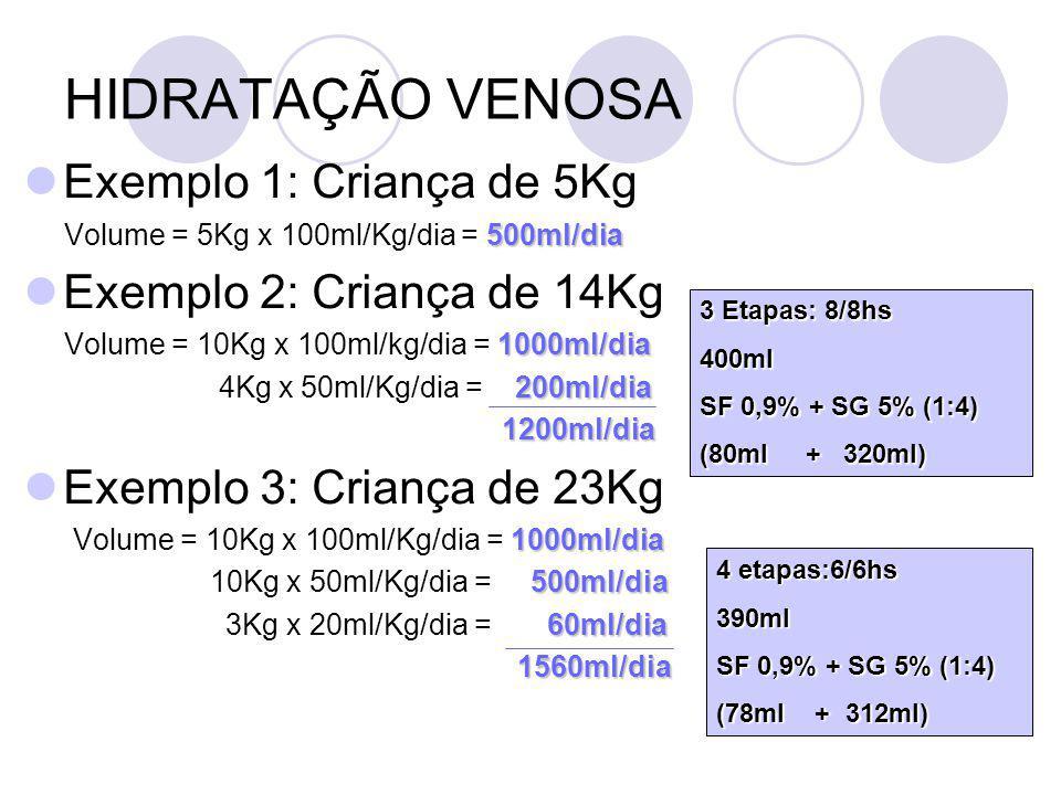HIDRATAÇÃO VENOSA Exemplo 1: Criança de 5Kg 500ml/dia Volume = 5Kg x 100ml/Kg/dia = 500ml/dia Exemplo 2: Criança de 14Kg 1000ml/dia Volume = 10Kg x 100ml/kg/dia = 1000ml/dia 200ml/dia 4Kg x 50ml/Kg/dia = 200ml/dia 1200ml/dia 1200ml/dia Exemplo 3: Criança de 23Kg 1000ml/dia Volume = 10Kg x 100ml/Kg/dia = 1000ml/dia 500ml/dia 10Kg x 50ml/Kg/dia = 500ml/dia 60ml/dia 3Kg x 20ml/Kg/dia = 60ml/dia 1560ml/dia 1560ml/dia 3 Etapas: 8/8hs 400ml SF 0,9% + SG 5% (1:4) (80ml + 320ml) 4 etapas:6/6hs 390ml SF 0,9% + SG 5% (1:4) (78ml + 312ml)