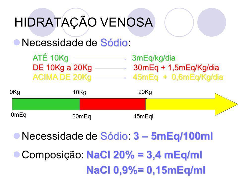 HIDRATAÇÃO VENOSA Sódio Necessidade de Sódio: ATÉ 10Kg 3mEq/kg/dia DE 10Kg a 20Kg 30mEq + 1,5mEq/Kg/dia ACIMA DE 20Kg 45mEq + 0,6mEq/Kg/dia 0Kg 10Kg 20Kg 0mEq 30mEq45mEql Sódio3 – 5mEq/100ml Necessidade de Sódio: 3 – 5mEq/100ml NaCl 20% = 3,4 mEq/ml Composição: NaCl 20% = 3,4 mEq/ml NaCl 0,9%= 0,15mEq/ml NaCl 0,9%= 0,15mEq/ml