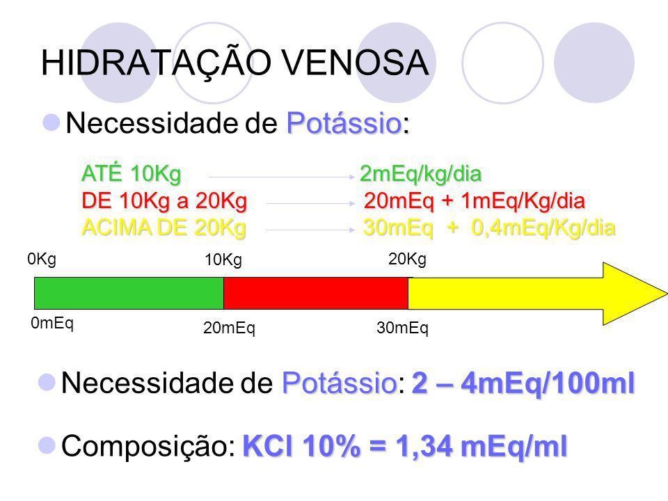 HIDRATAÇÃO VENOSA Potássio: Necessidade de Potássio: ATÉ 10Kg 2mEq/kg/dia DE 10Kg a 20Kg 20mEq + 1mEq/Kg/dia ACIMA DE 20Kg 30mEq + 0,4mEq/Kg/dia 0Kg 10Kg 20Kg 0mEq 20mEq30mEq Potássio2 – 4mEq/100ml Necessidade de Potássio: 2 – 4mEq/100ml KCl 10% = 1,34 mEq/ml Composição: KCl 10% = 1,34 mEq/ml