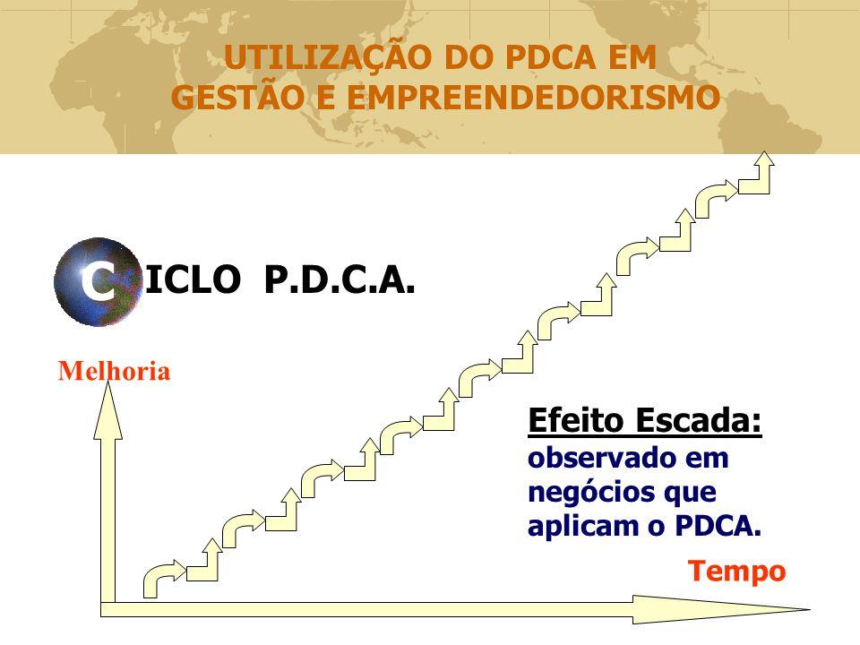 ICLO P.D.C.A.CVCV Efeito Escada: observado em negócios que aplicam o PDCA.