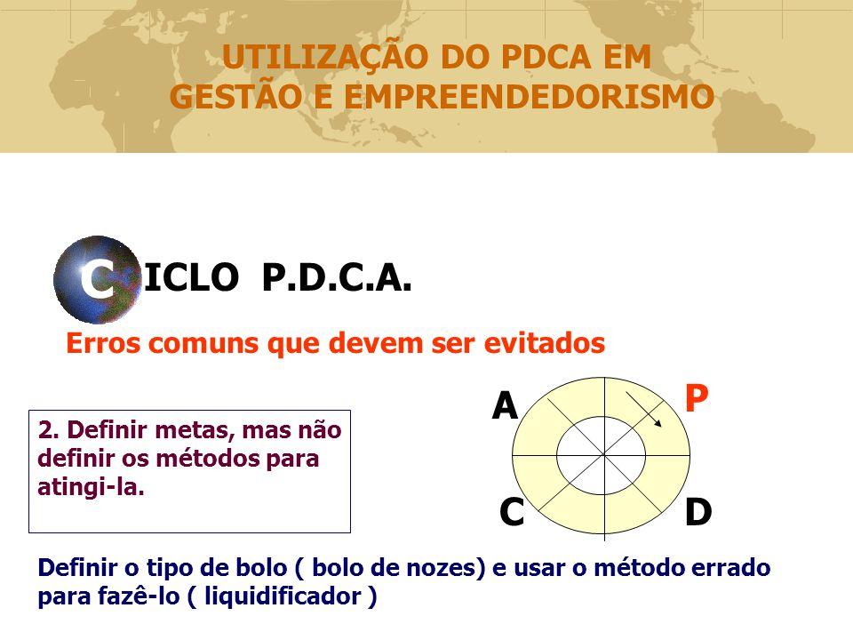 ICLO P.D.C.A.CVCV Erros comuns que devem ser evitados P DC A 2.