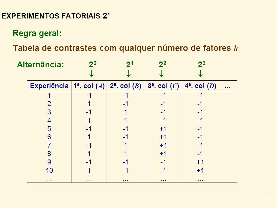Título do slide 10 EXPERIMENTOS FATORIAIS 2 k Regra geral: Tabela de contrastes com qualquer número de fatores k Experiência1ª. col ( A )2ª. col ( B )