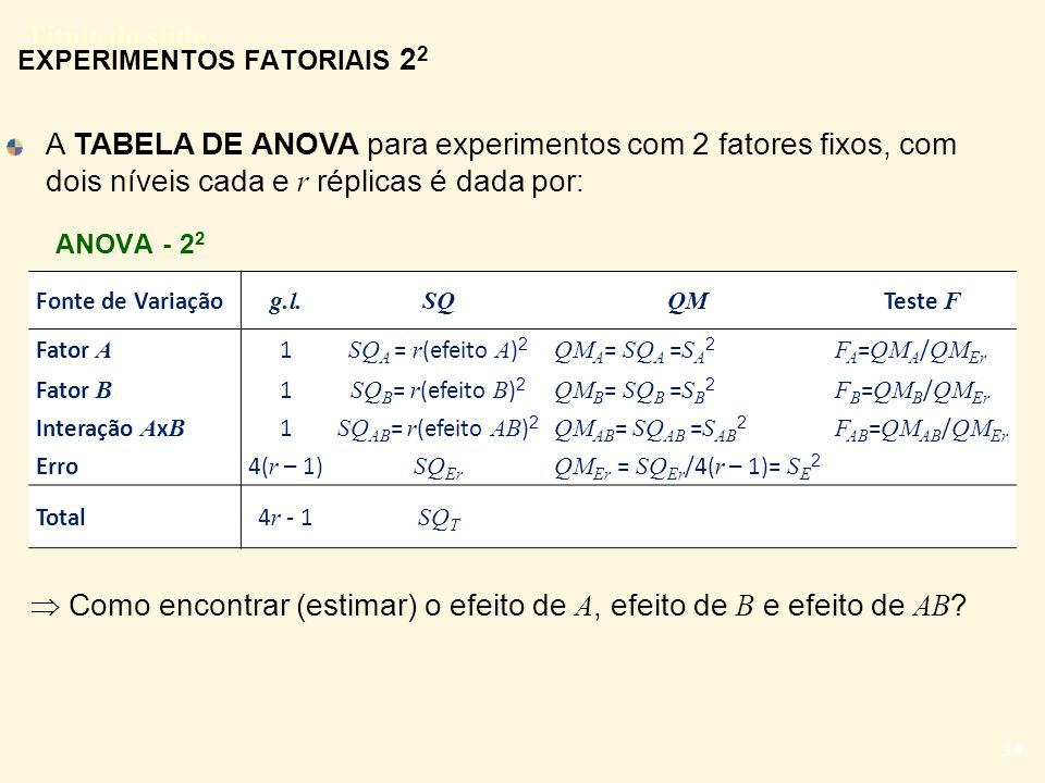 Título do slide 14 Fonte de Variação g.l. SQQM Teste F Fator A 1 SQ A = r (efeito A ) 2 QM A = SQ A = S A 2 F A = QM A / QM Er Fator B 1 SQ B = r (efe
