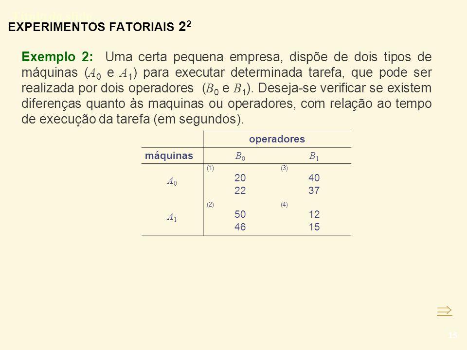 Título do slide 15 Exemplo 2: Uma certa pequena empresa, dispõe de dois tipos de máquinas ( A 0 e A 1 ) para executar determinada tarefa, que pode ser