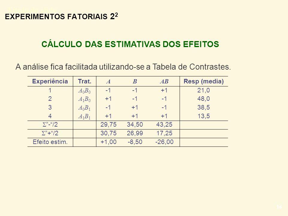 Título do slide 16 CÁLCULO DAS ESTIMATIVAS DOS EFEITOS EXPERIMENTOS FATORIAIS 2 2 A análise fica facilitada utilizando-se a Tabela de Contrastes. Expe