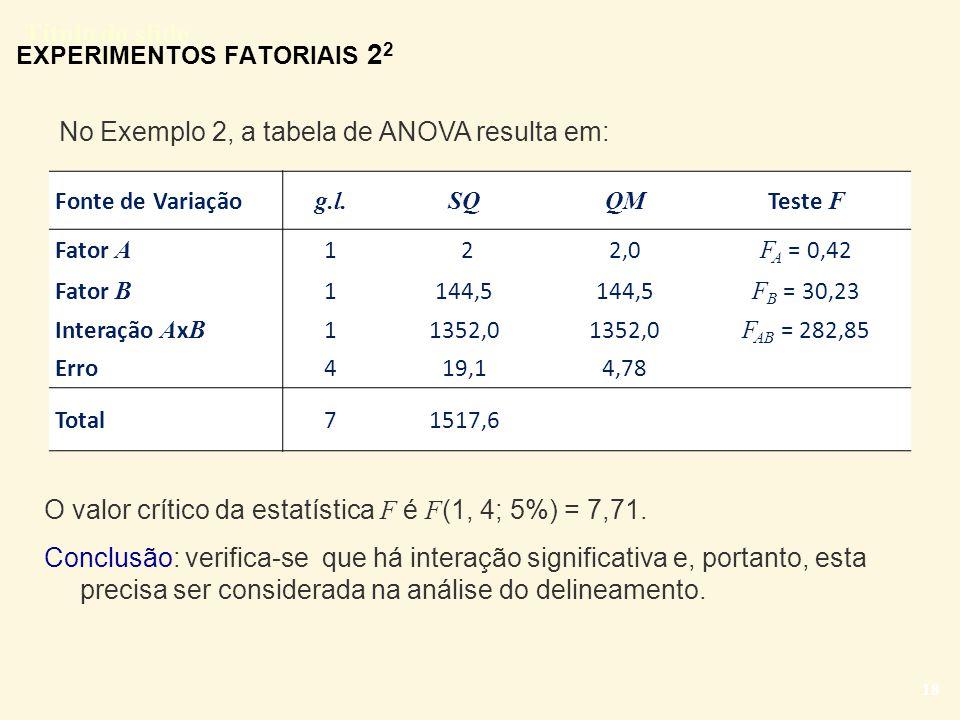 Título do slide 18 EXPERIMENTOS FATORIAIS 2 2 O valor crítico da estatística F é F (1, 4; 5%) = 7,71. Conclusão: verifica-se que há interação signific