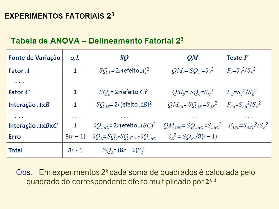 Título do slide 25 EXPERIMENTOS FATORIAIS 2 3 Fonte de Variação g.l. SQQM Teste F Fator A 1 SQ A = 2 r (efeito A ) 2 QM A = SQ A = S A 2 FA=SA2/SE2FA=