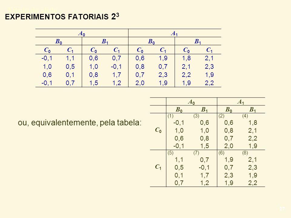 Título do slide 27 EXPERIMENTOS FATORIAIS 2 3 ou, equivalentemente, pela tabela: A0A0 A1A1 B0B0 B1B1 B0B0 B1B1 C0C0 C1C1 C0C0 C1C1 C0C0 C1C1 C0C0 C1C1