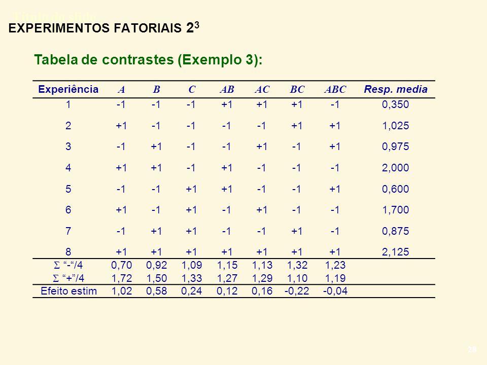 Título do slide 28 EXPERIMENTOS FATORIAIS 2 3 Tabela de contrastes (Exemplo 3): Experiência ABCABACBCABC Resp. media 1234567812345678 +1 +1 +1 +1 +1 +