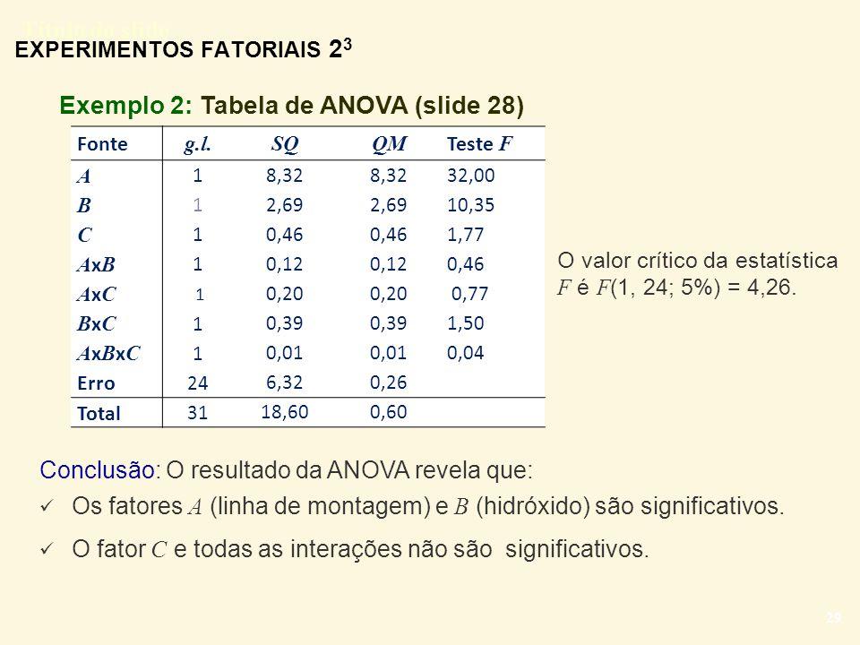 Título do slide 29 EXPERIMENTOS FATORIAIS 2 3 Exemplo 2: Tabela de ANOVA (slide 28) Fonte g.l. SQQM Teste F A 1 8,32 32,00 B 1 2,69 10,35 C 1 0,46 1,7