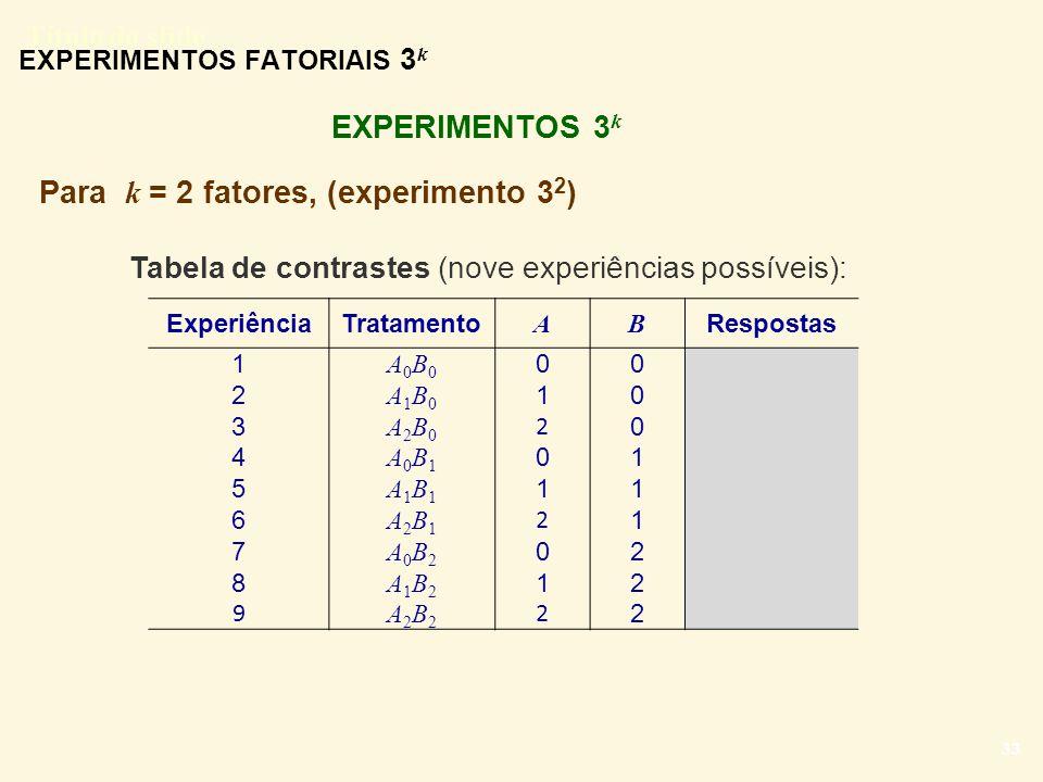 Título do slide 33 EXPERIMENTOS FATORIAIS 3 k EXPERIMENTOS 3 k ExperiênciaTratamento AB Respostas 1 A0B0A0B0 00 2 A1B0A1B0 10 3 A2B0A2B0 2 0 4 A0B1A0B