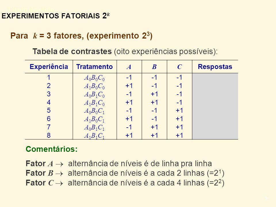 Título do slide 9 EXPERIMENTOS FATORIAIS 2 k Para k = 3 fatores, (experimento 2 3 ) Tabela de contrastes (oito experiências possíveis): ExperiênciaTra
