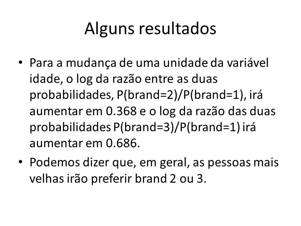 Alguns resultados Para a mudança de uma unidade da variável idade, o log da razão entre as duas probabilidades, P(brand=2)/P(brand=1), irá aumentar em 0.368 e o log da razão das duas probabilidades P(brand=3)/P(brand=1) irá aumentar em 0.686.
