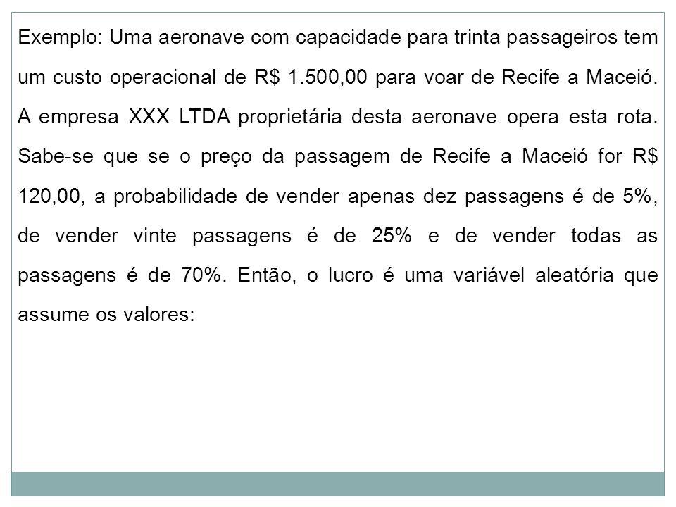 Exemplo: Uma aeronave com capacidade para trinta passageiros tem um custo operacional de R$ 1.500,00 para voar de Recife a Maceió. A empresa XXX LTDA