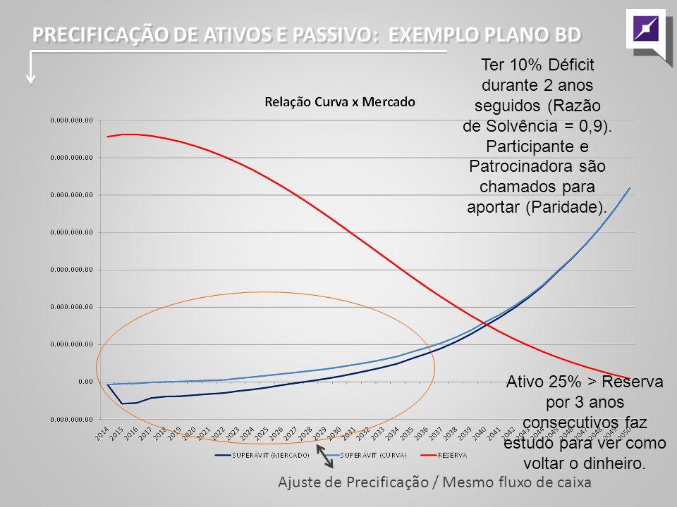 Ajuste de Precificação / Mesmo fluxo de caixa PRECIFICAÇÃO DE ATIVOS E PASSIVO: EXEMPLO PLANO BD Ter 10% Déficit durante 2 anos seguidos (Razão de Solvência = 0,9).