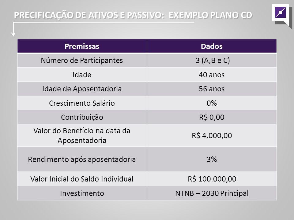 PRECIFICAÇÃO DE ATIVOS E PASSIVO: EXEMPLO PLANO CD PremissasDados Número de Participantes 3 (A,B e C) Idade40 anos Idade de Aposentadoria56 anos Crescimento Salário0% ContribuiçãoR$ 0,00 Valor do Benefício na data da Aposentadoria R$ 4.000,00 Rendimento após aposentadoria3% Valor Inicial do Saldo IndividualR$ 100.000,00 InvestimentoNTNB – 2030 Principal