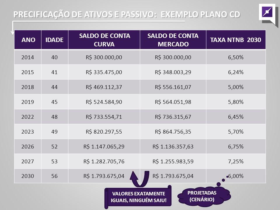 PRECIFICAÇÃO DE ATIVOS E PASSIVO: EXEMPLO PLANO CD ANOIDADE SALDO DE CONTA CURVA SALDO DE CONTA MERCADO TAXA NTNB 2030 201440R$ 300.000,00 6,50% 201541R$ 335.475,00R$ 348.003,296,24% 201844R$ 469.112,37R$ 556.161,075,00% 201945R$ 524.584,90R$ 564.051,985,80% 202248R$ 733.554,71R$ 736.315,676,45% 202349R$ 820.297,55R$ 864.756,355,70% 202652R$ 1.147.065,29R$ 1.136.357,636,75% 202753R$ 1.282.705,76R$ 1.255.983,597,25% 203056R$ 1.793.675,04 6,00% PROJETADAS (CENÁRIO) VALORES EXATAMENTE IGUAIS, NINGUÉM SAIU!