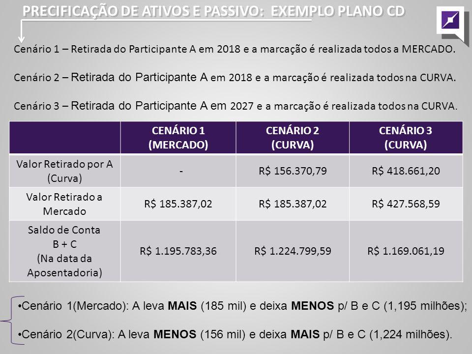 Cenário 1 – Retirada do Participante A em 2018 e a marcação é realizada todos a MERCADO.