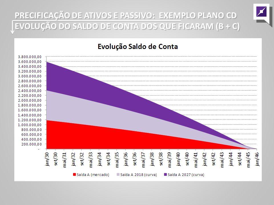 PRECIFICAÇÃO DE ATIVOS E PASSIVO: EXEMPLO PLANO CD EVOLUÇÃO DO SALDO DE CONTA DOS QUE FICARAM (B + C) PRECIFICAÇÃO DE ATIVOS E PASSIVO: EXEMPLO PLANO CD EVOLUÇÃO DO SALDO DE CONTA DOS QUE FICARAM (B + C)