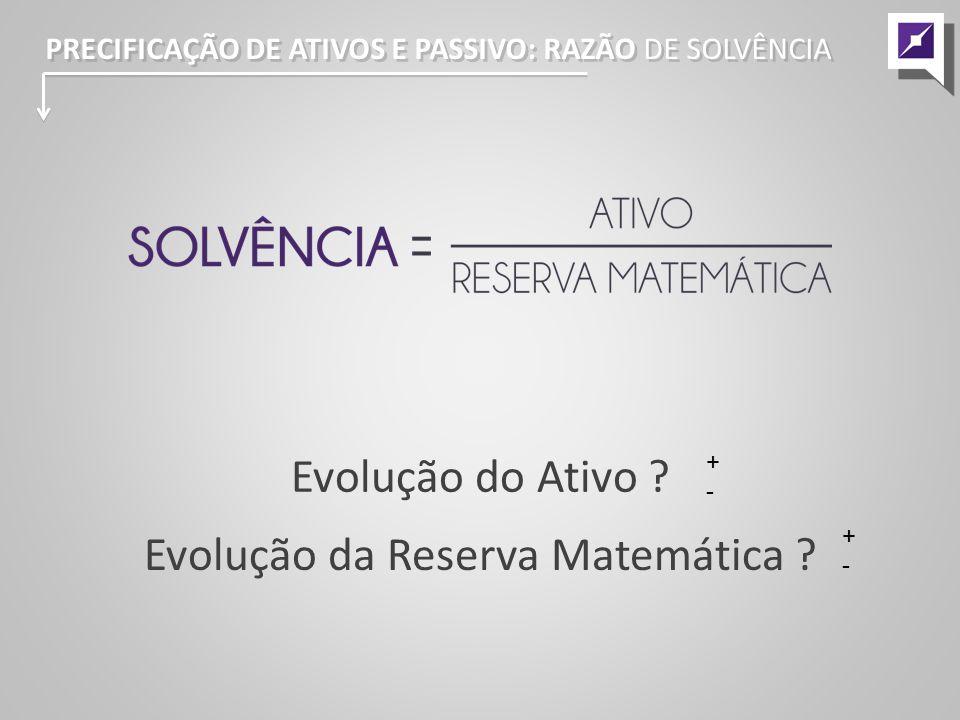 Evolução do Ativo .Evolução da Reserva Matemática .