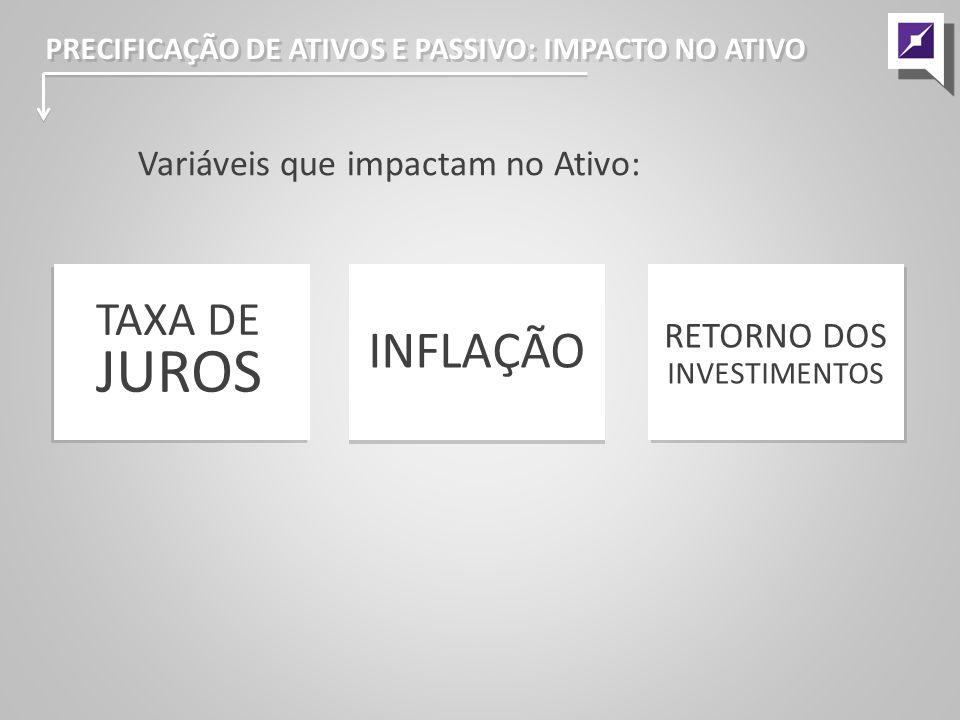 Variáveis que impactam no Ativo: TAXA DE JUROS INFLAÇÃO RETORNO DOS INVESTIMENTOS PRECIFICAÇÃO DE ATIVOS E PASSIVO: IMPACTO NO ATIVO