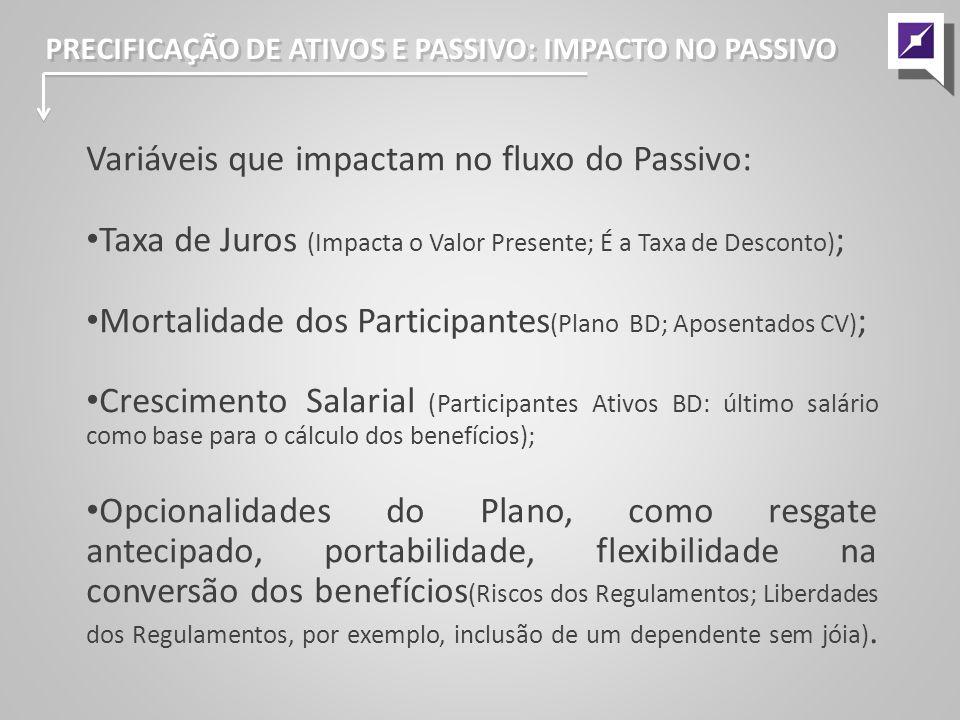 PRECIFICAÇÃO DE ATIVOS E PASSIVO: EXEMPLO PLANO CD QUANDO O DINHEIRO ACABA.