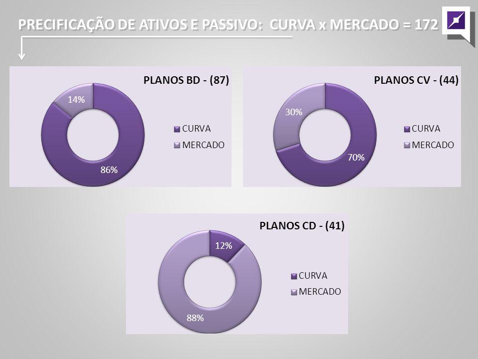 PRECIFICAÇÃO DE ATIVOS E PASSIVO: EXEMPLO PLANO CD ROTATIVIDADE MÉDIA: MIGRAÇÃO DE PLANOS: 41 PLANOS PRECIFICAÇÃO DE ATIVOS E PASSIVO: EXEMPLO PLANO CD ROTATIVIDADE MÉDIA: MIGRAÇÃO DE PLANOS: 41 PLANOS Rotatividade Média – Clientes 5,32% É EXPRESSIVA!