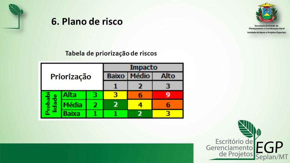 6. Plano de risco Tabela de priorização de riscos