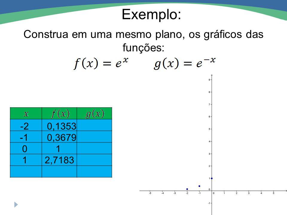 Exemplo: Construa em uma mesmo plano, os gráficos das funções: 01 0,3679 -20,1353 12,7183