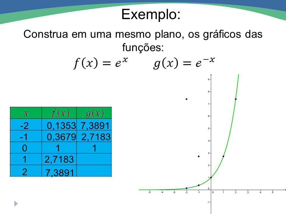 Exemplo: Construa em uma mesmo plano, os gráficos das funções: 01 0,3679 -20,1353 12,7183 2 7,3891 2,7183 1