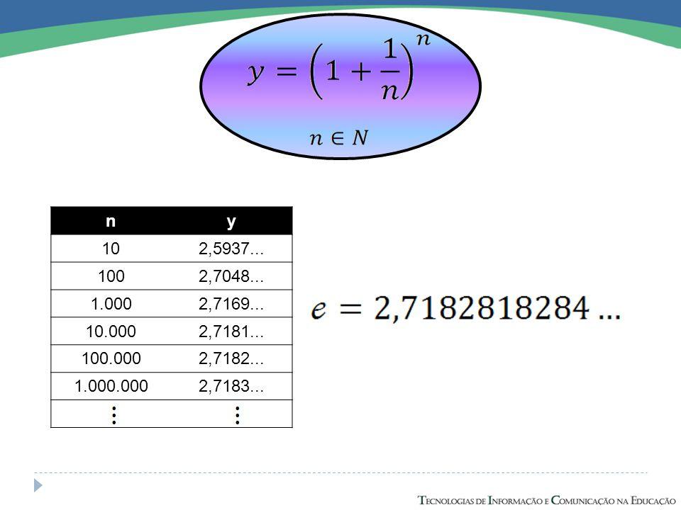 Exemplo: Construa em uma mesmo plano, os gráficos das funções: