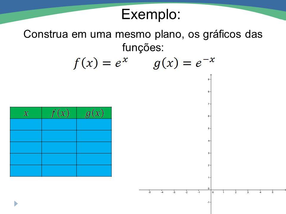 Exemplo: Construa em uma mesmo plano, os gráficos das funções: 01 0,3679 -20,1353 12,7183 2 7,3891 2,7183 1 0,3679 0,1353