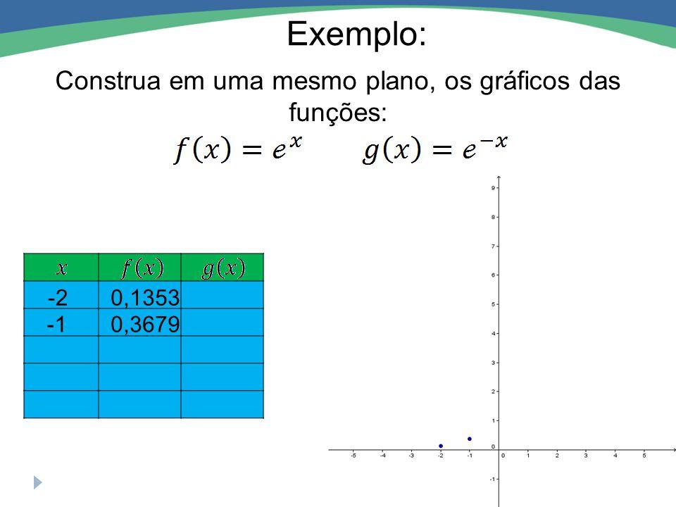 Exemplo: Construa em uma mesmo plano, os gráficos das funções: 01 0,3679 -20,1353 12,7183 2 7,3891 2,7183