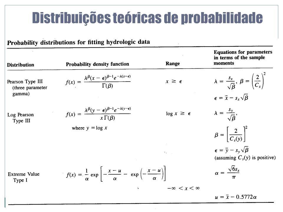 12 Distribuições teóricas de probabilidade