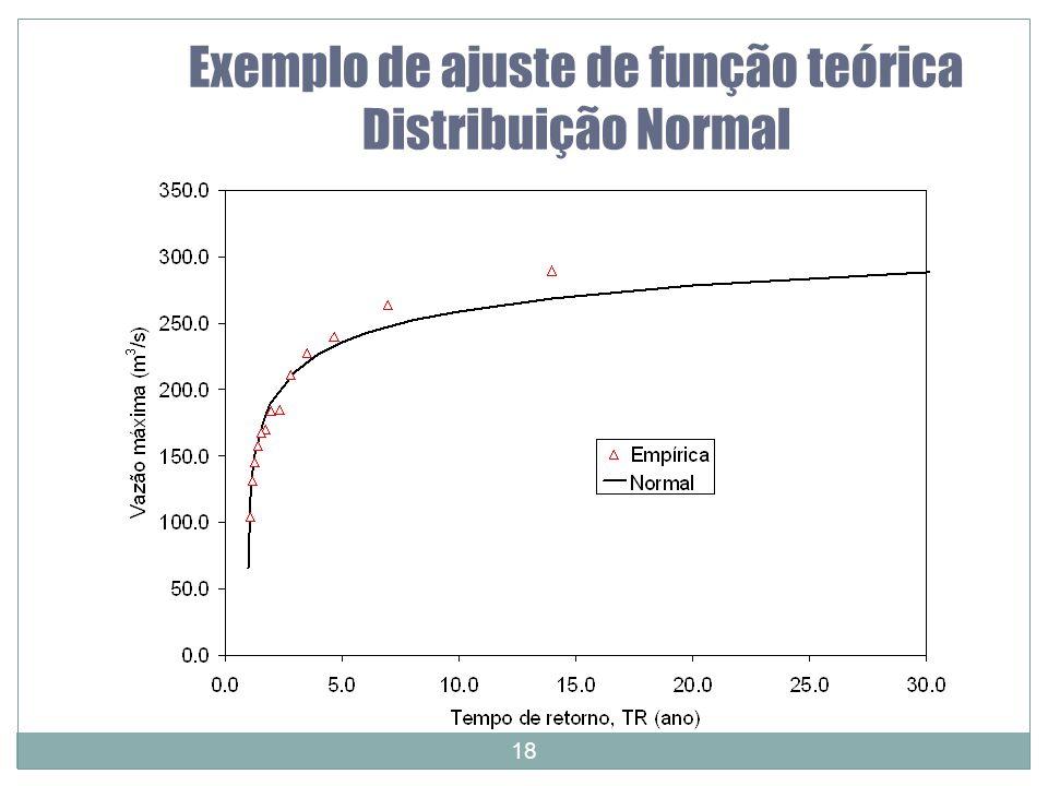 18 Exemplo de ajuste de função teórica Distribuição Normal