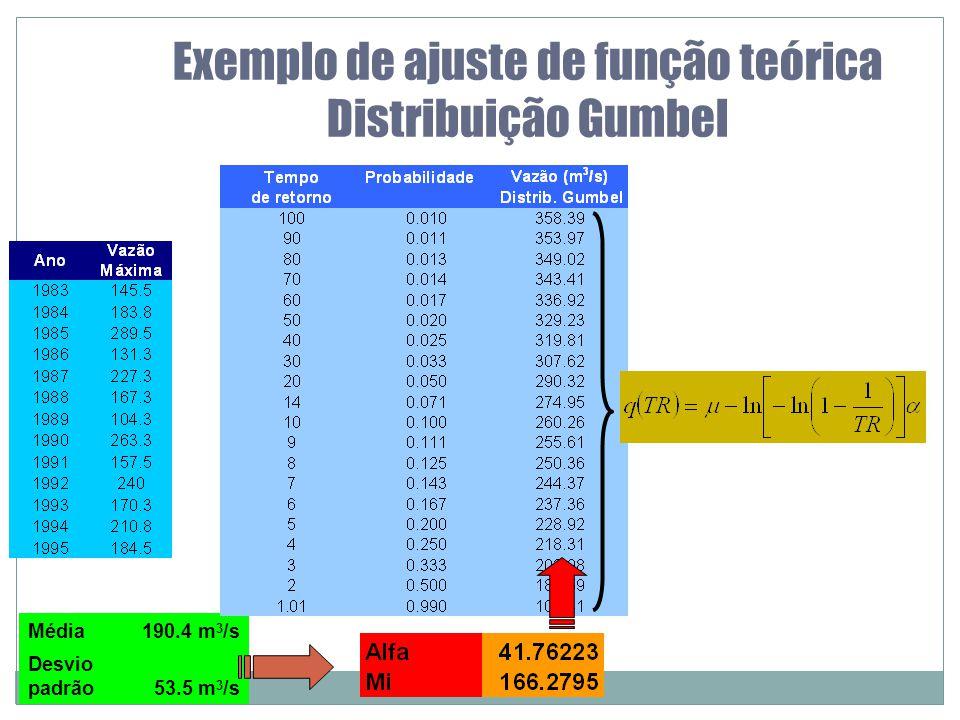 19 Exemplo de ajuste de função teórica Distribuição Gumbel Média190.4 m 3 /s Desvio padrão53.5 m 3 /s