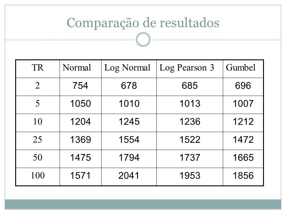 Comparação de resultados TRNormalLog NormalLog Pearson 3Gumbel 2 754678685696 5 1050101010131007 10 1204124512361212 25 1369155415221472 50 1475179417