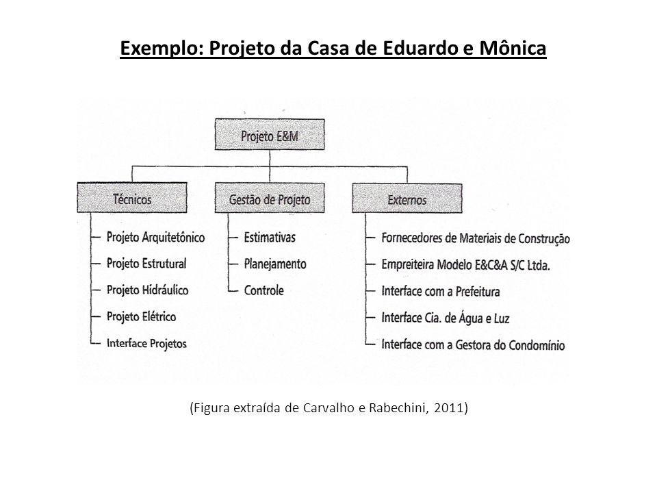 Exemplo: Projeto da Casa de Eduardo e Mônica (Figura extraída de Carvalho e Rabechini, 2011)