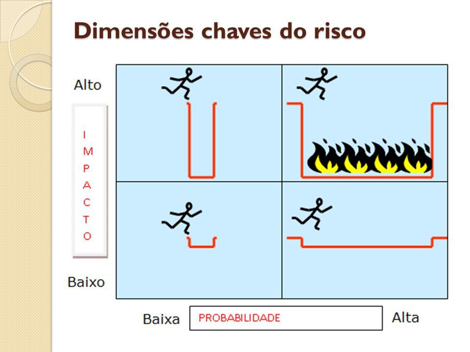 Dimensões chaves do risco