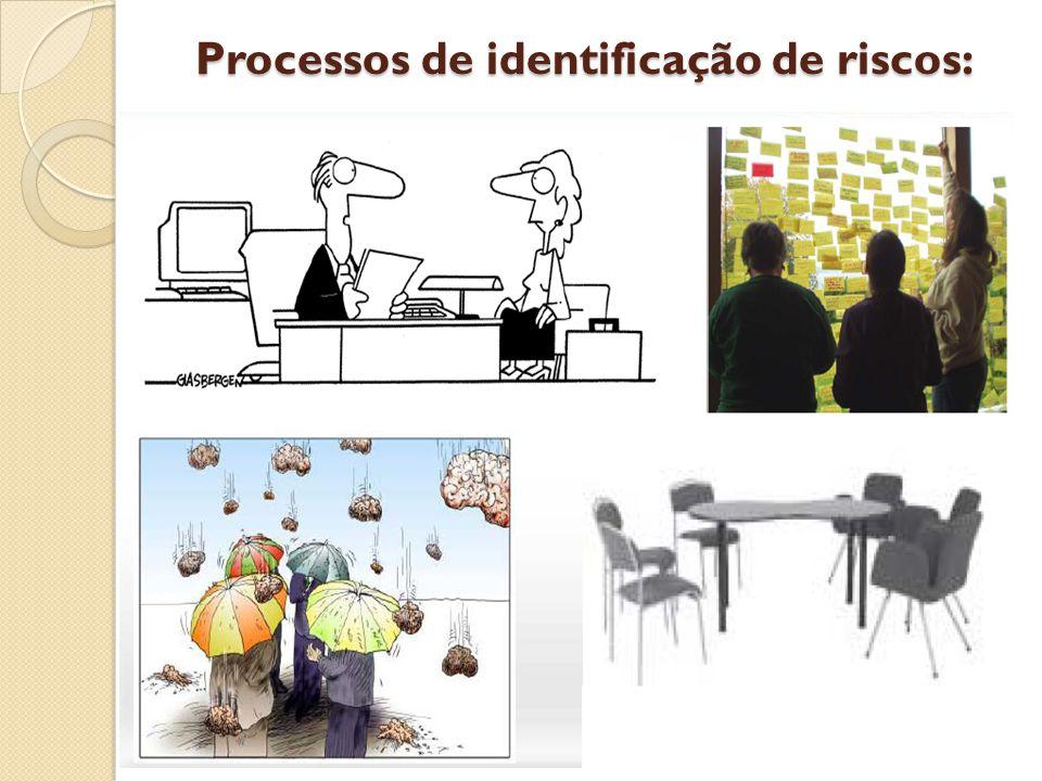 Processos de identificação de riscos: