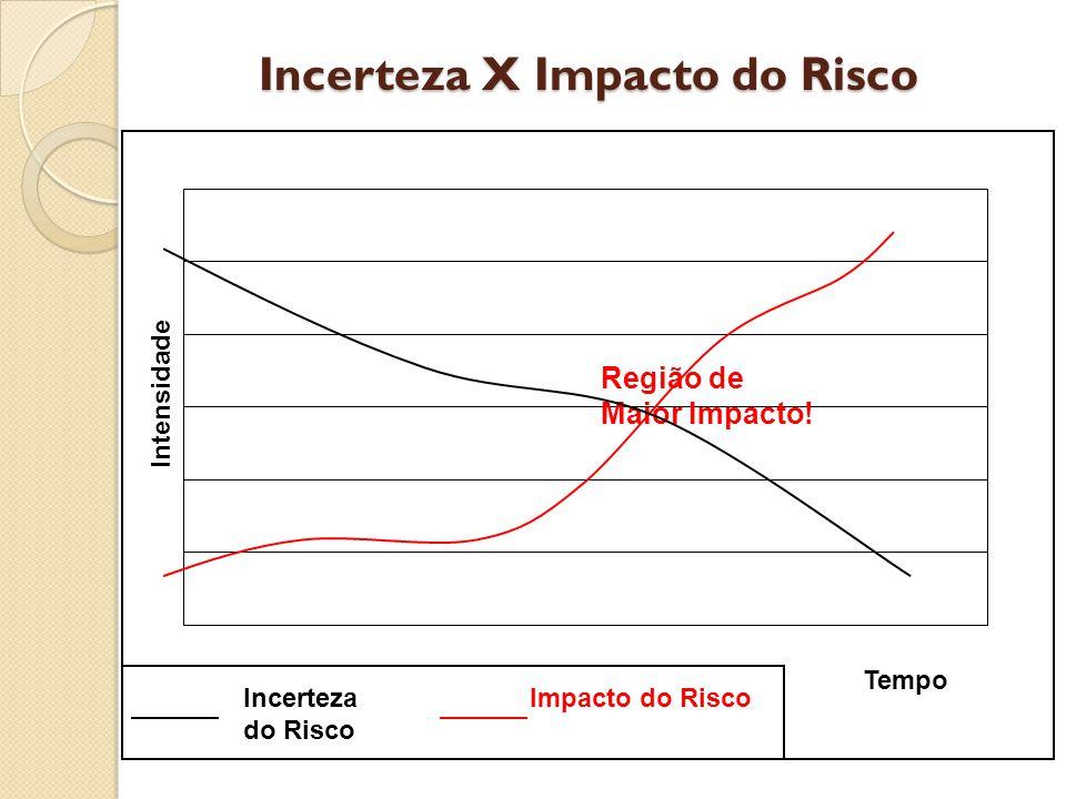 Incerteza X Impacto do Risco Incerteza do Risco Impacto do Risco Tempo Região de Maior Impacto.