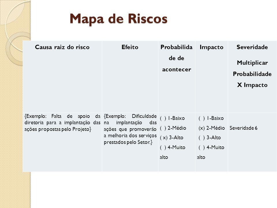 Mapa de Riscos Causa raiz do riscoEfeito Probabilida de de acontecer Impacto Severidade Multiplicar Probabilidade X Impacto {Exemplo: Falta de apoio da diretoria para a implantação das ações propostas pelo Projeto} {Exemplo: Dificuldade na implantação das ações que promoverão a melhoria dos serviços prestados pelo Setor.} ( ) 1-Baixo ( ) 2-Médio ( x) 3-Alto ( ) 4-Muito alto ( ) 1-Baixo (x) 2-Médio ( ) 3-Alto ( ) 4-Muito alto Severidade 6