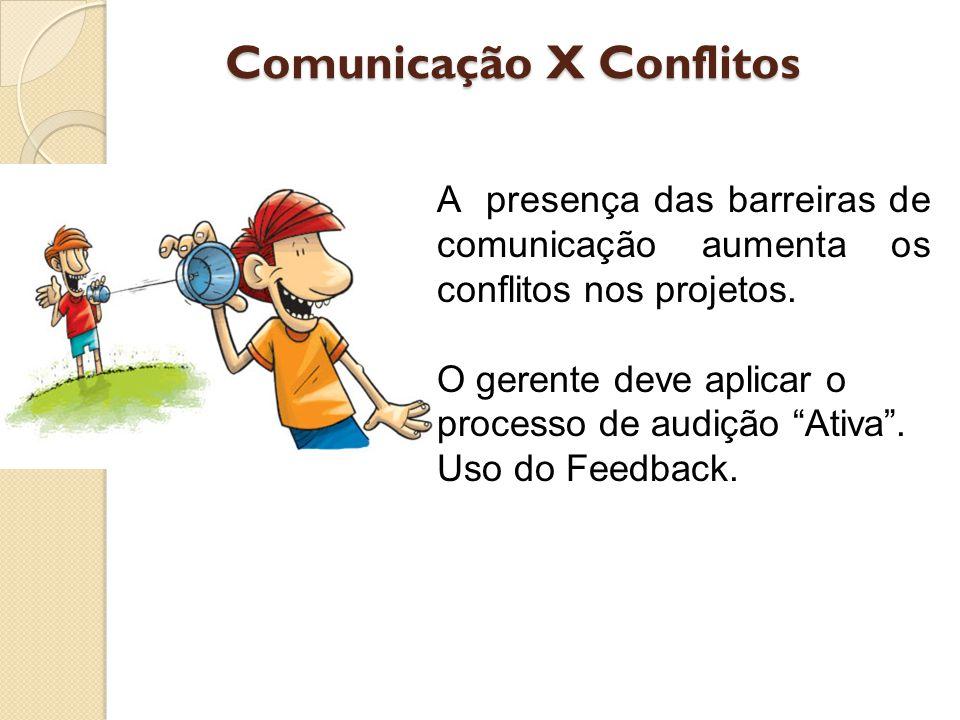 Comunicação X Conflitos A presença das barreiras de comunicação aumenta os conflitos nos projetos.