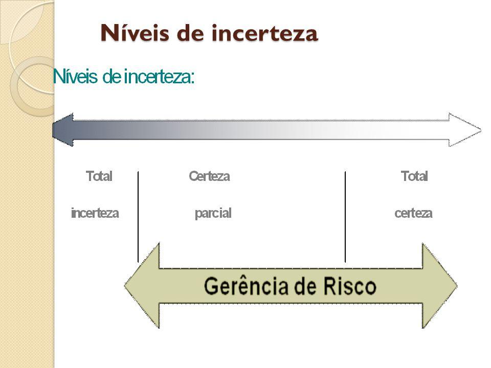 Níveis de incerteza