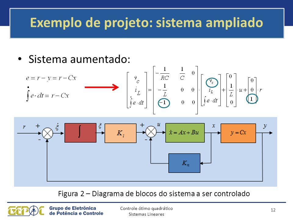 Controle ótimo quadrático Sistemas Lineares Exemplo de projeto: sistema ampliado Sistema aumentado: Figura 2 – Diagrama de blocos do sistema a ser con